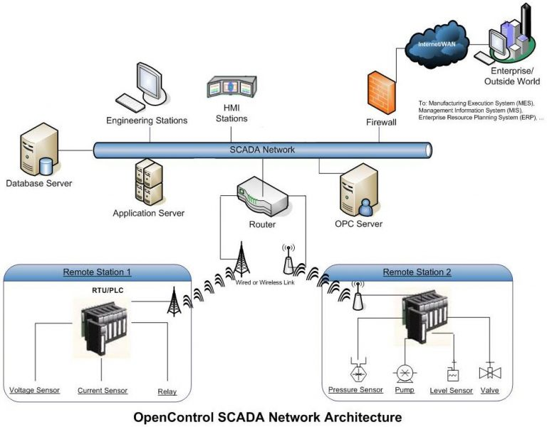 riordan manufacturing physical layout and network Riordan manufacturing wan project the current architecture of the riordan manufacturing company inc wide area network (wan) and network security in place requires updated documentation.